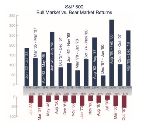 Blog- Great American Life Insurance Company Bull Market vs Bear Market Chart Image