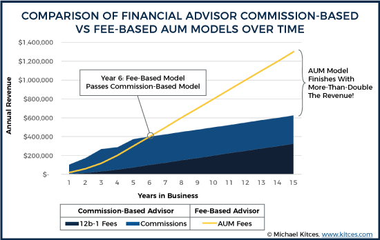Commission vs Fee based income