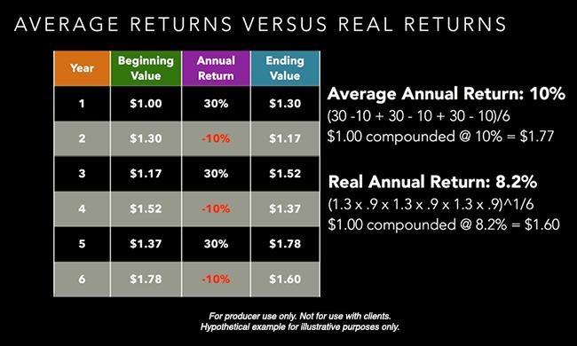 average-vs-real-returns-example-pais