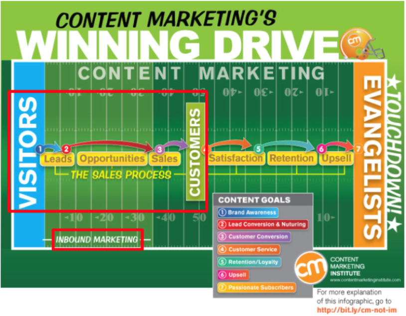 content-marketing-winning-drive