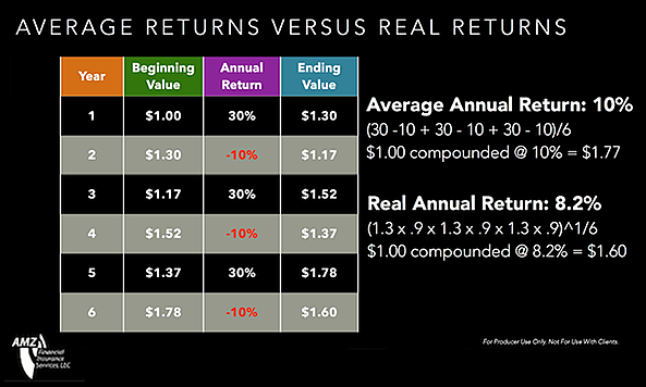 average-vs-real-returns-example.png