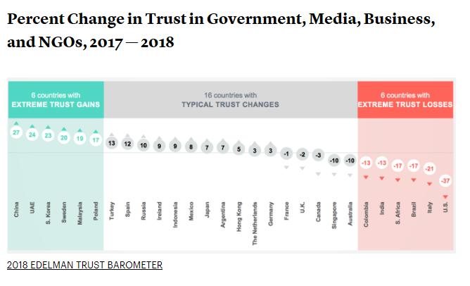 negative-change-in-Americas-trust-image