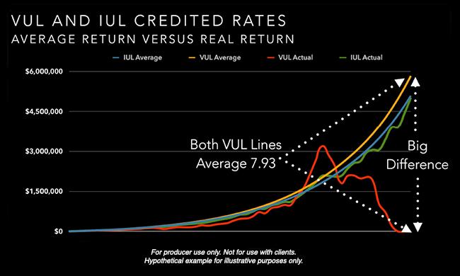 vul-iul-crediting-rates-pais