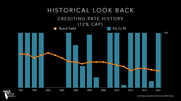 historical-look-back-12-percent-cap.png