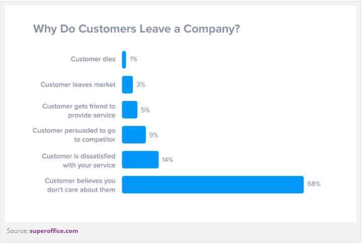 why-do-customers-leave